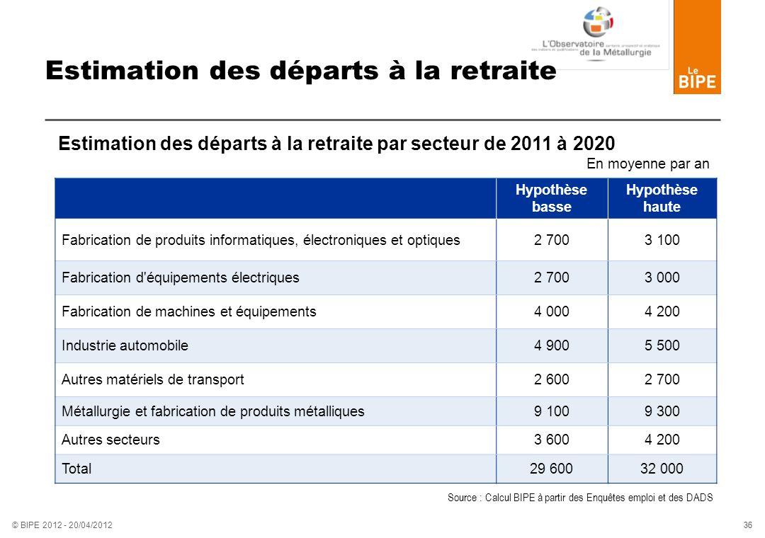 36 © BIPE 2012 - 20/04/2012 Estimation des départs à la retraite En moyenne par an Hypothèse basse Hypothèse haute Fabrication de produits informatiqu