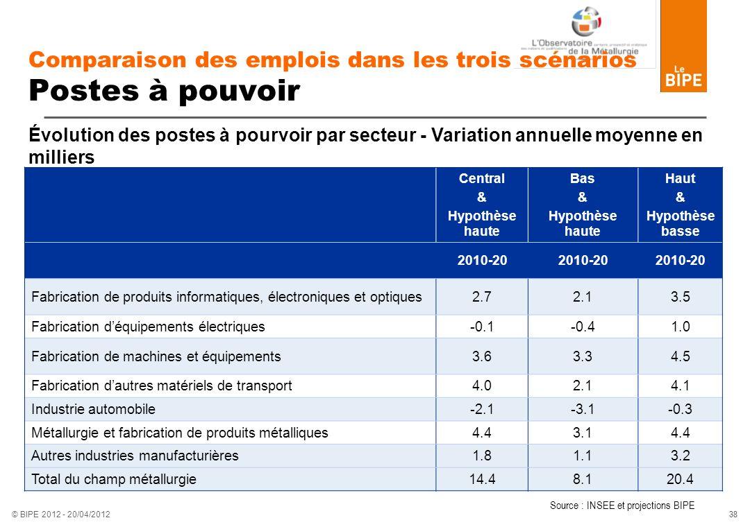 38 © BIPE 2012 - 20/04/2012 Comparaison des emplois dans les trois scénarios Postes à pouvoir Central & Hypothèse haute Bas & Hypothèse haute Haut & H