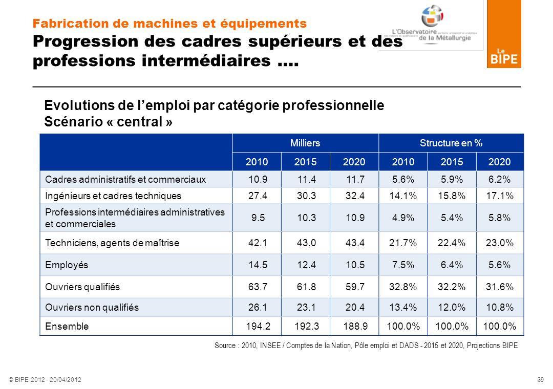 39 © BIPE 2012 - 20/04/2012 MilliersStructure en % 201020152020201020152020 Cadres administratifs et commerciaux 10.9 11.4 11.75.6%5.9%6.2% Ingénieurs