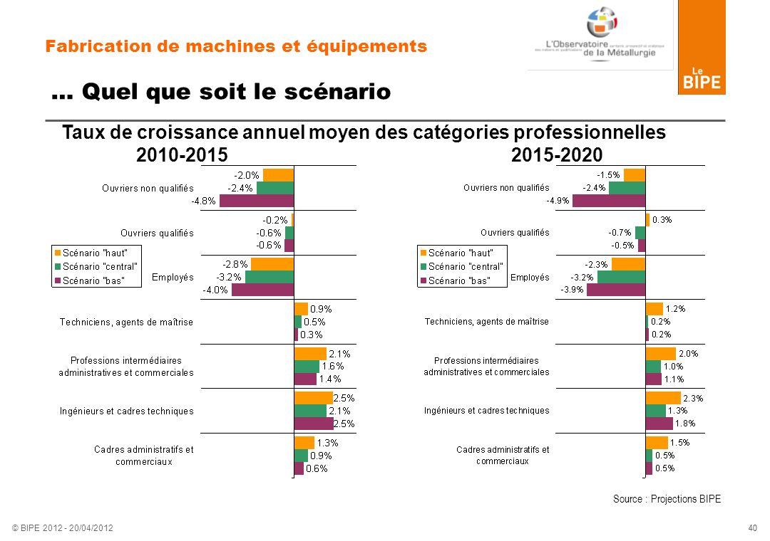 40 © BIPE 2012 - 20/04/2012 Fabrication de machines et équipements … Quel que soit le scénario Taux de croissance annuel moyen des catégories professi