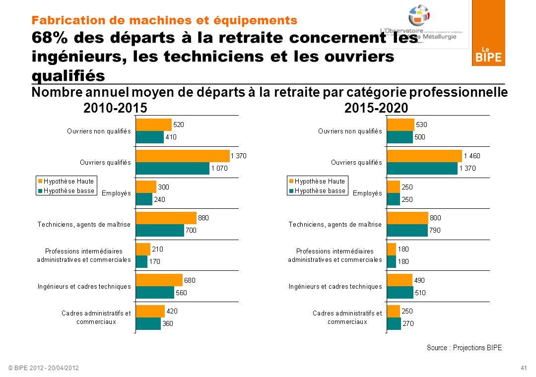 41 © BIPE 2012 - 20/04/2012 Fabrication de machines et équipements 68% des départs à la retraite concernent les ingénieurs, les techniciens et les ouv