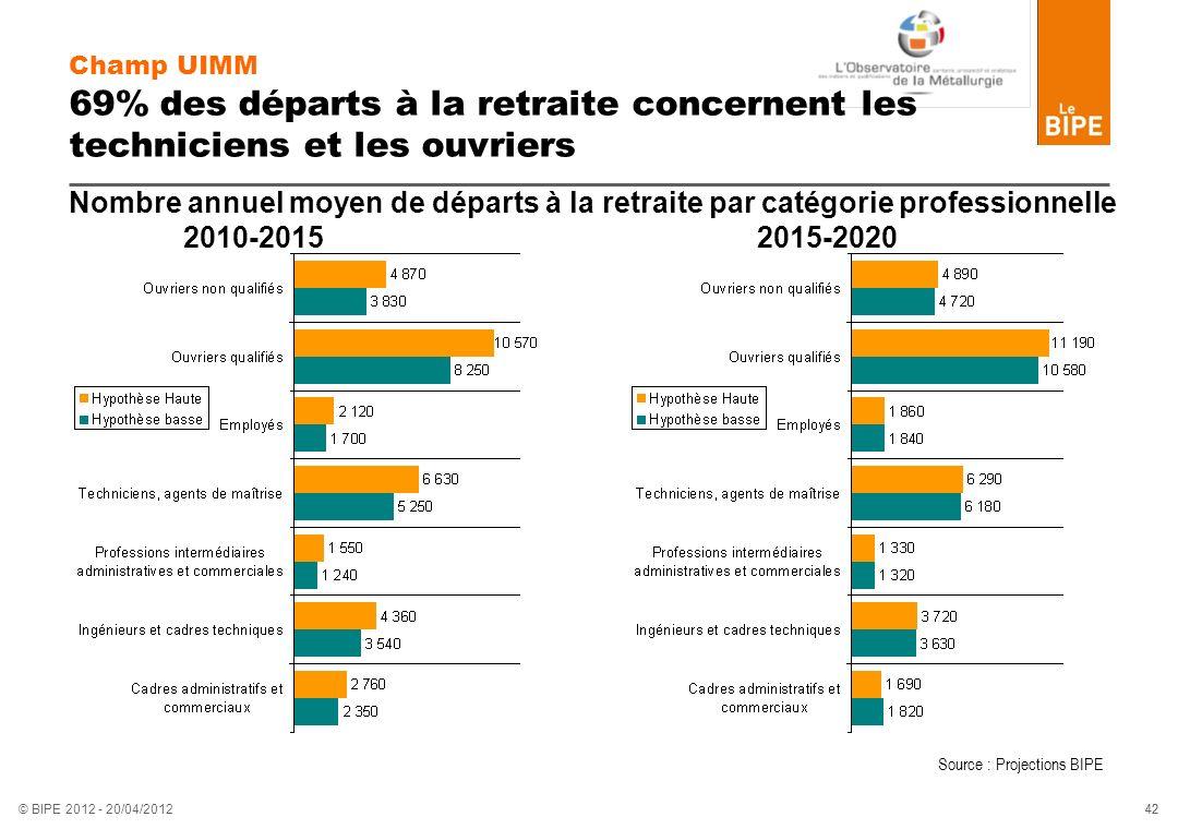 42 © BIPE 2012 - 20/04/2012 Champ UIMM 69% des départs à la retraite concernent les techniciens et les ouvriers Nombre annuel moyen de départs à la re