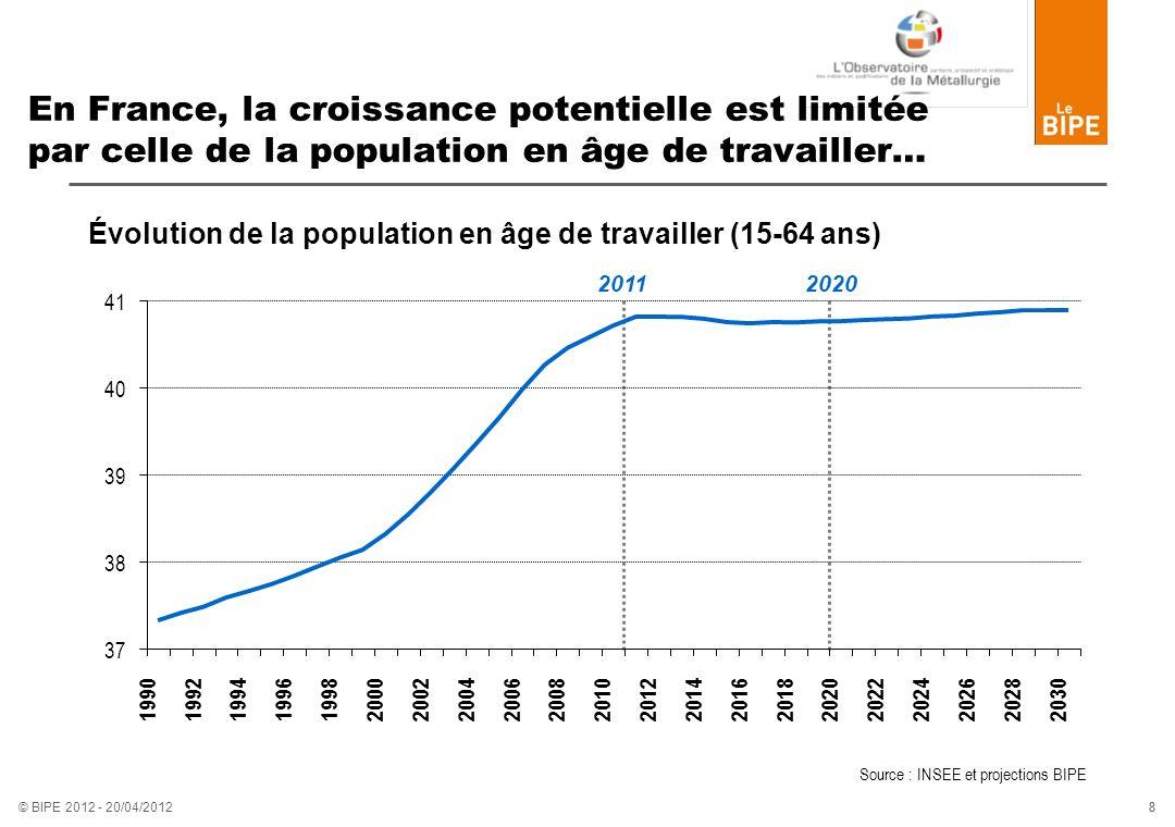 8 8 © BIPE 2012 - 20/04/2012 En France, la croissance potentielle est limitée par celle de la population en âge de travailler… Évolution de la populat