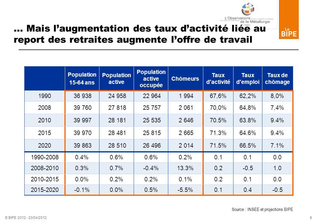 9 9 © BIPE 2012 - 20/04/2012 … Mais laugmentation des taux dactivité liée au report des retraites augmente loffre de travail Population 15-64 ans Popu