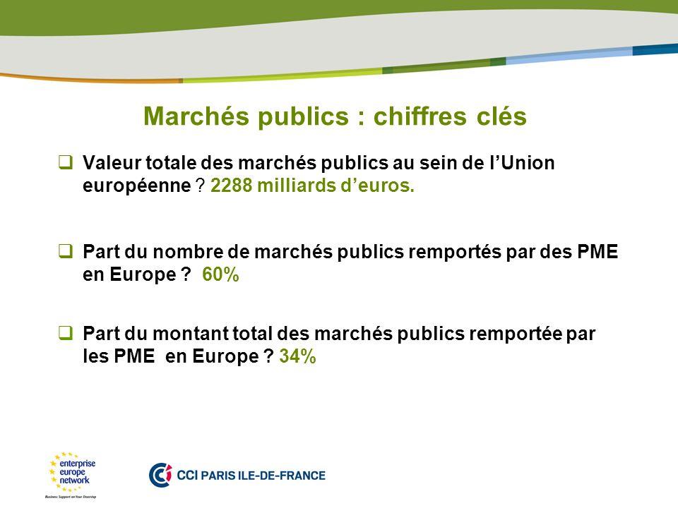 PLACE PARTNERS LOGO HERE Marchés publics : chiffres clés Valeur totale des marchés publics au sein de lUnion européenne ? 2288 milliards deuros. Part