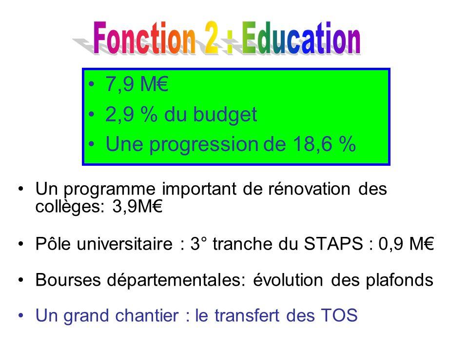 Un programme important de rénovation des collèges: 3,9M Pôle universitaire : 3° tranche du STAPS : 0,9 M Bourses départementales: évolution des plafon
