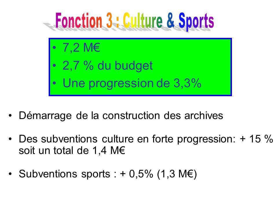 Démarrage de la construction des archives Des subventions culture en forte progression: + 15 % soit un total de 1,4 M Subventions sports : + 0,5% (1,3