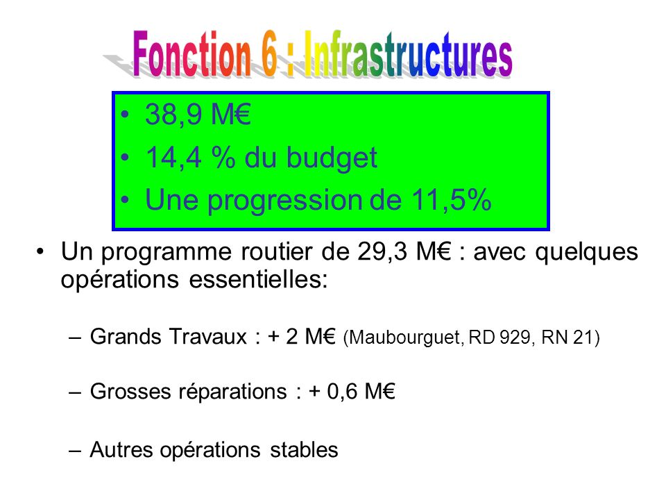 38,9 M 14,4 % du budget Une progression de 11,5% Un programme routier de 29,3 M : avec quelques opérations essentielles: –Grands Travaux : + 2 M (Maub