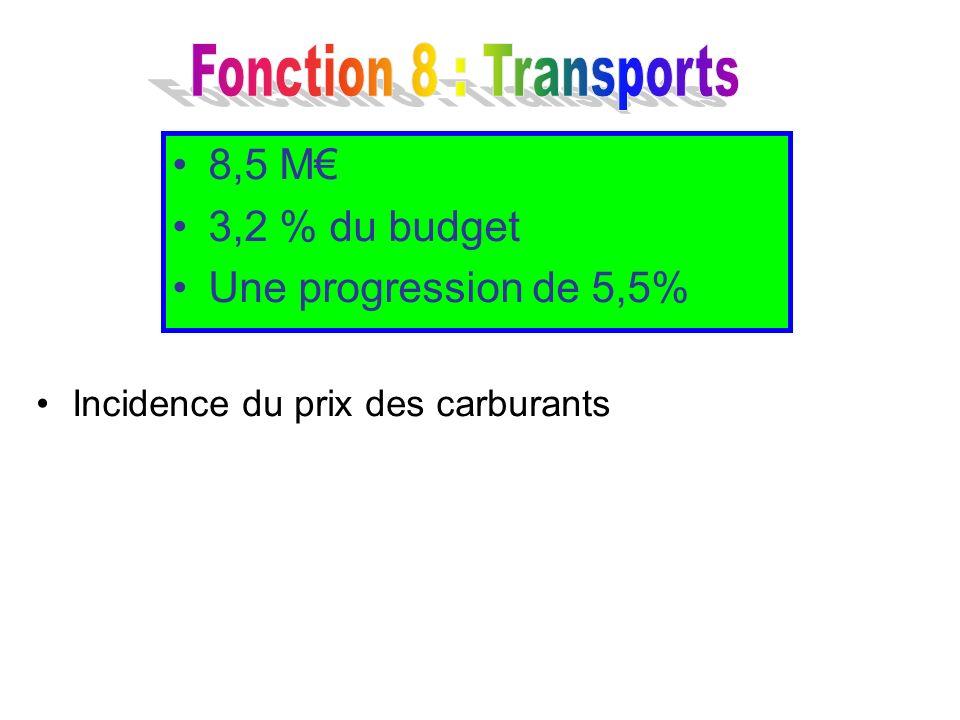 Incidence du prix des carburants 8,5 M 3,2 % du budget Une progression de 5,5%