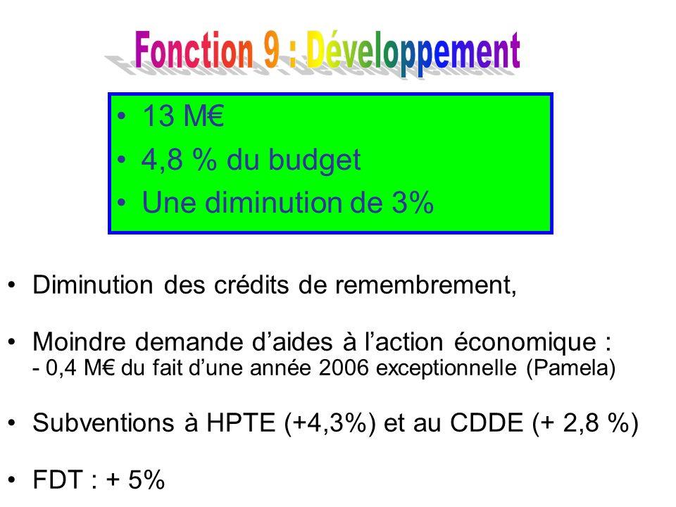Diminution des crédits de remembrement, Moindre demande daides à laction économique : - 0,4 M du fait dune année 2006 exceptionnelle (Pamela) Subventi