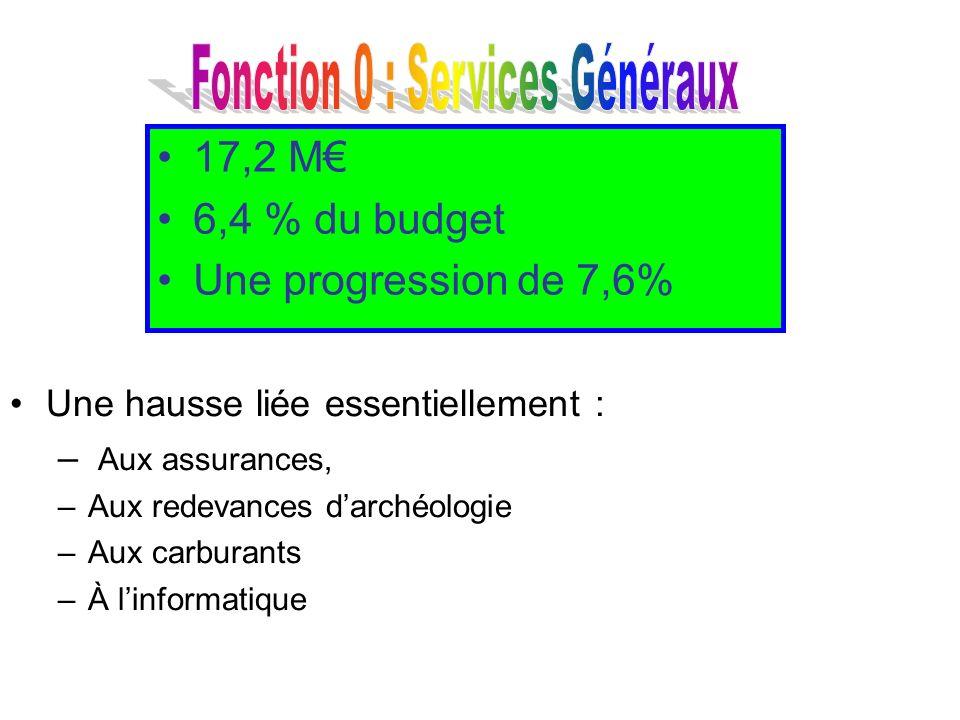 Une hausse liée essentiellement : – Aux assurances, –Aux redevances darchéologie –Aux carburants –À linformatique 17,2 M 6,4 % du budget Une progressi