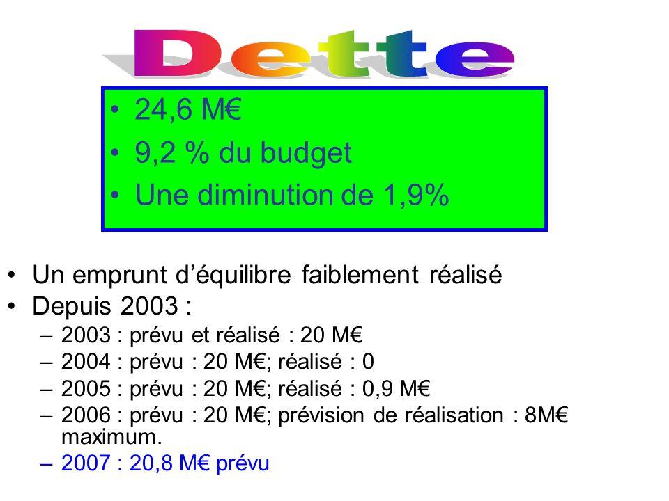 Un emprunt déquilibre faiblement réalisé Depuis 2003 : –2003 : prévu et réalisé : 20 M –2004 : prévu : 20 M; réalisé : 0 –2005 : prévu : 20 M; réalisé