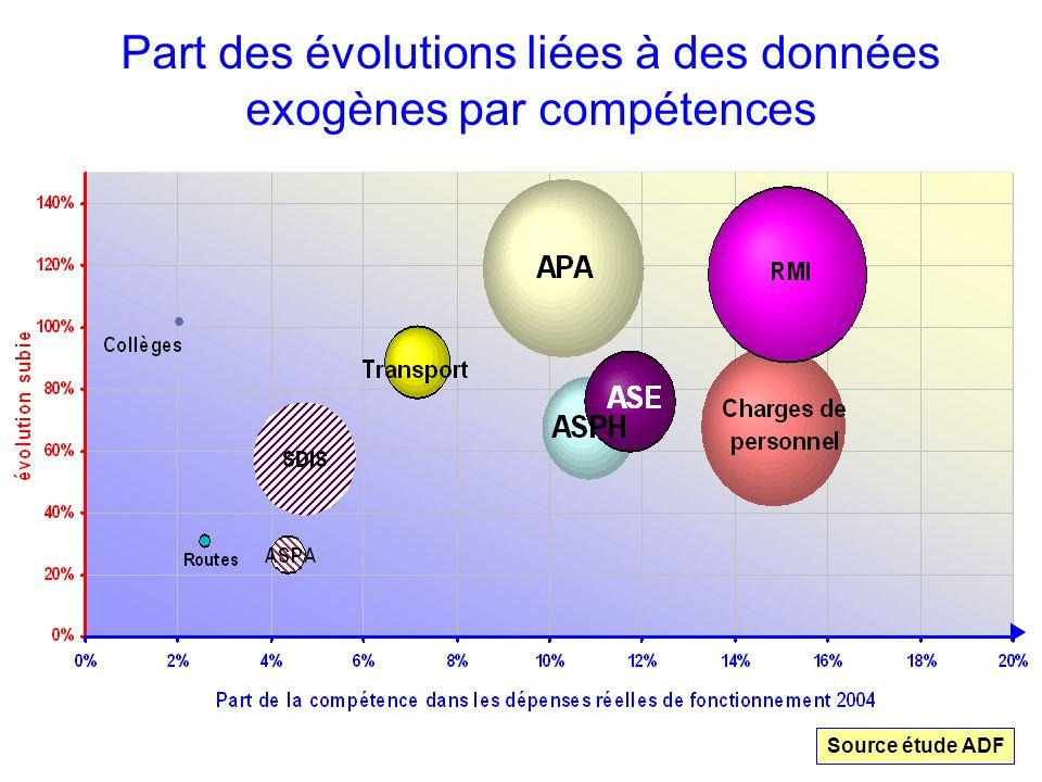 Part des évolutions liées à des données exogènes par compétences Source étude ADF