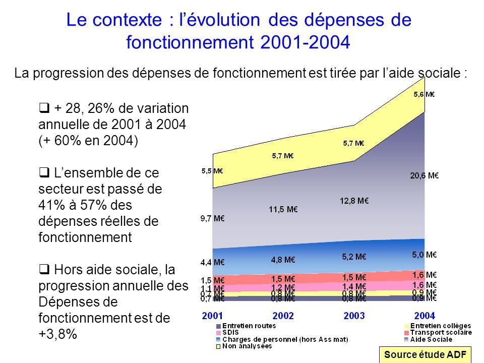 Le contexte : lévolution des dépenses de fonctionnement 2001-2004 +5.9% Source étude ADF + 28, 26% de variation annuelle de 2001 à 2004 (+ 60% en 2004