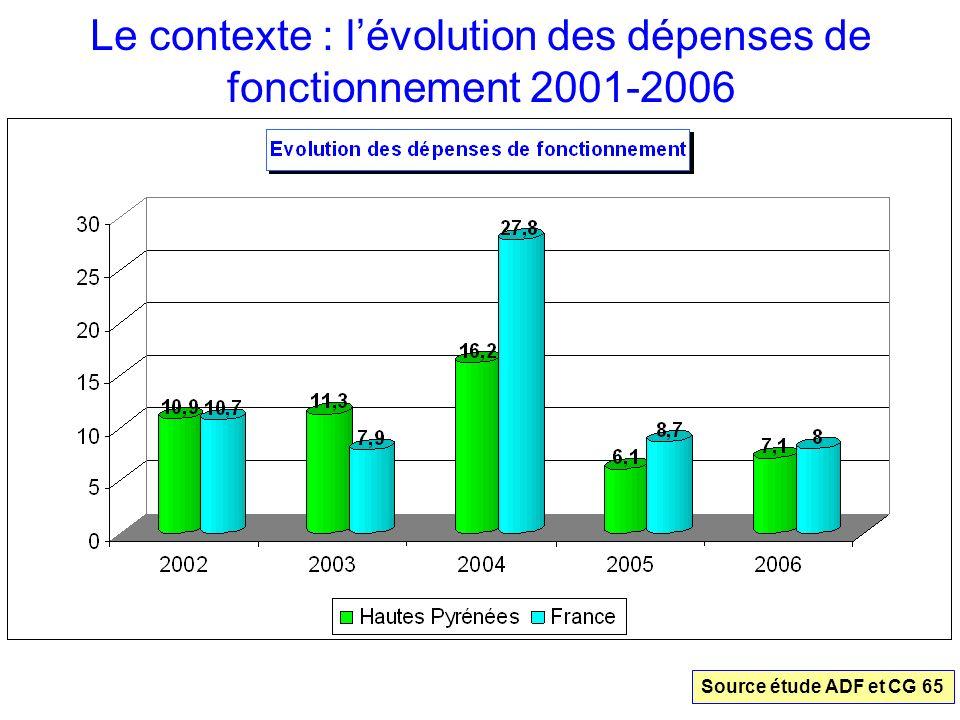 Le contexte : lévolution des dépenses de fonctionnement 2001-2006 Source étude ADF et CG 65