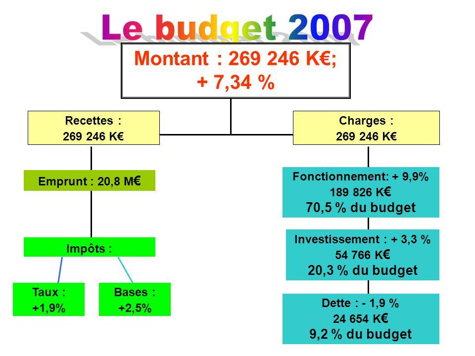 Recettes : 269 246 K Emprunt : 20,8 M Impôts : Fonctionnement: + 9,9% 189 826 K 70,5 % du budget Investissement : + 3,3 % 54 766 K 20,3 % du budget De