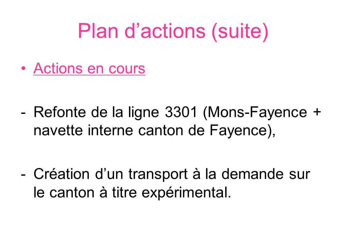 Plan dactions (suite) Actions en cours -Refonte de la ligne 3301 (Mons-Fayence + navette interne canton de Fayence), -Création dun transport à la dema