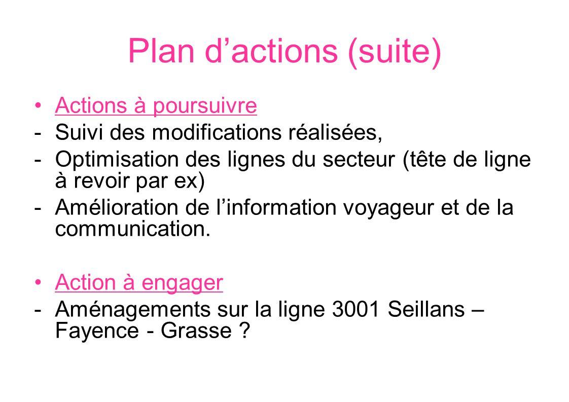 Plan dactions (suite) Actions à poursuivre -Suivi des modifications réalisées, -Optimisation des lignes du secteur (tête de ligne à revoir par ex) -Am