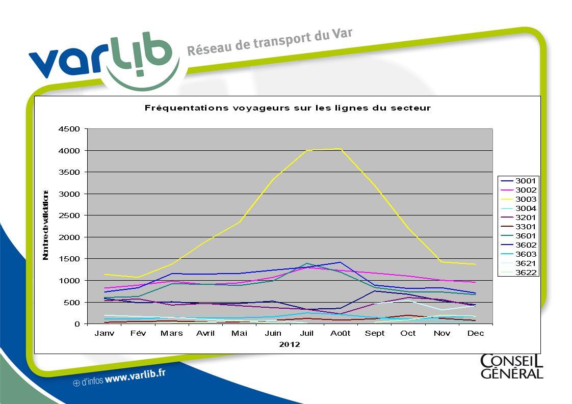 Création dun TAD sur le canton (suite) Ce TAD effectuera : des trajets entre les 7 communes, des rabattements des usagers sur des lignes régulières du réseau VARLIB.