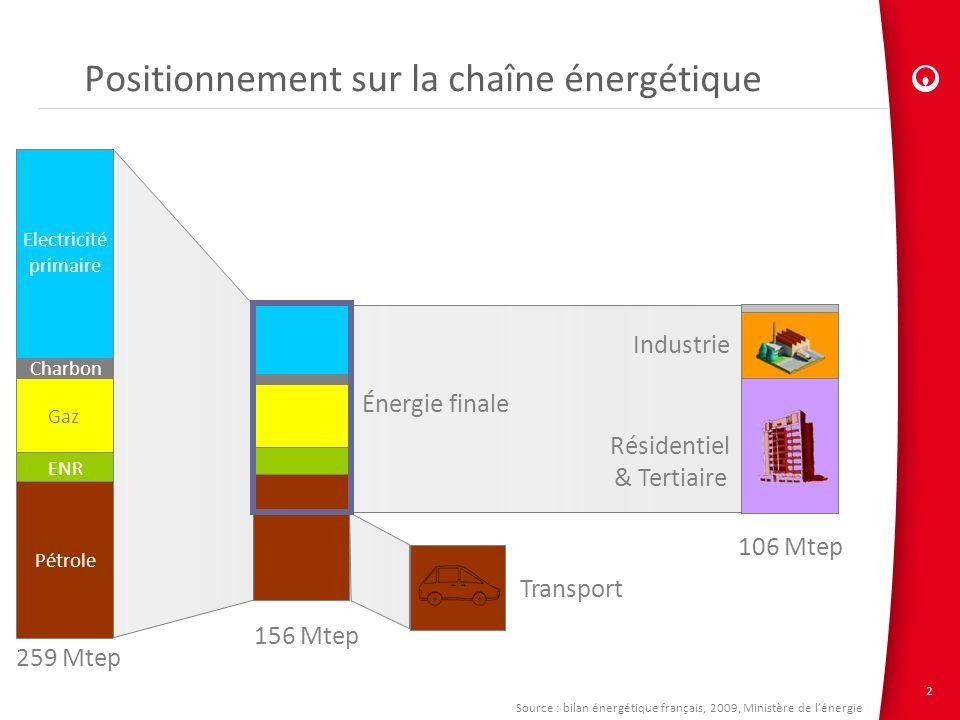 2 Positionnement sur la chaîne énergétique 259 Mtep 156 Mtep 106 Mtep Gaz ENR Pétrole Charbon Electricité primaire Industrie Résidentiel & Tertiaire T