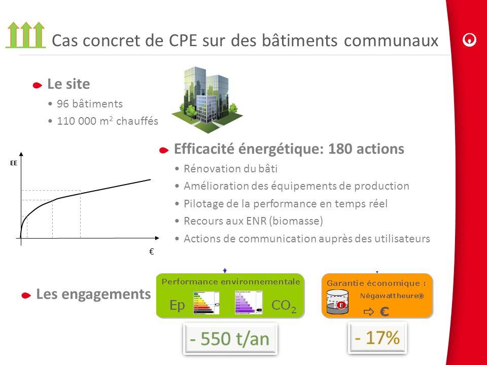 Cas concret de CPE sur des bâtiments communaux Le site 96 bâtiments 110 000 m 2 chauffés Les engagements Efficacité énergétique: 180 actions Rénovatio