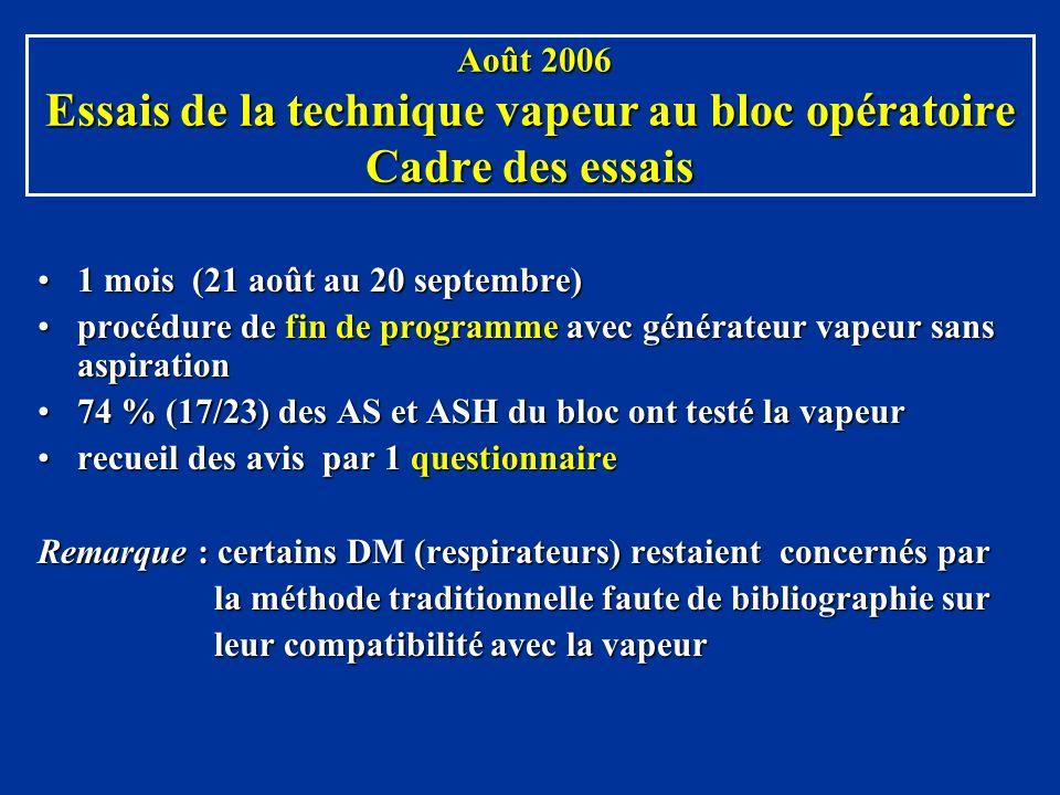 Août 2006 Essais de la technique vapeur au bloc opératoire Cadre des essais Août 2006 Essais de la technique vapeur au bloc opératoire Cadre des essai