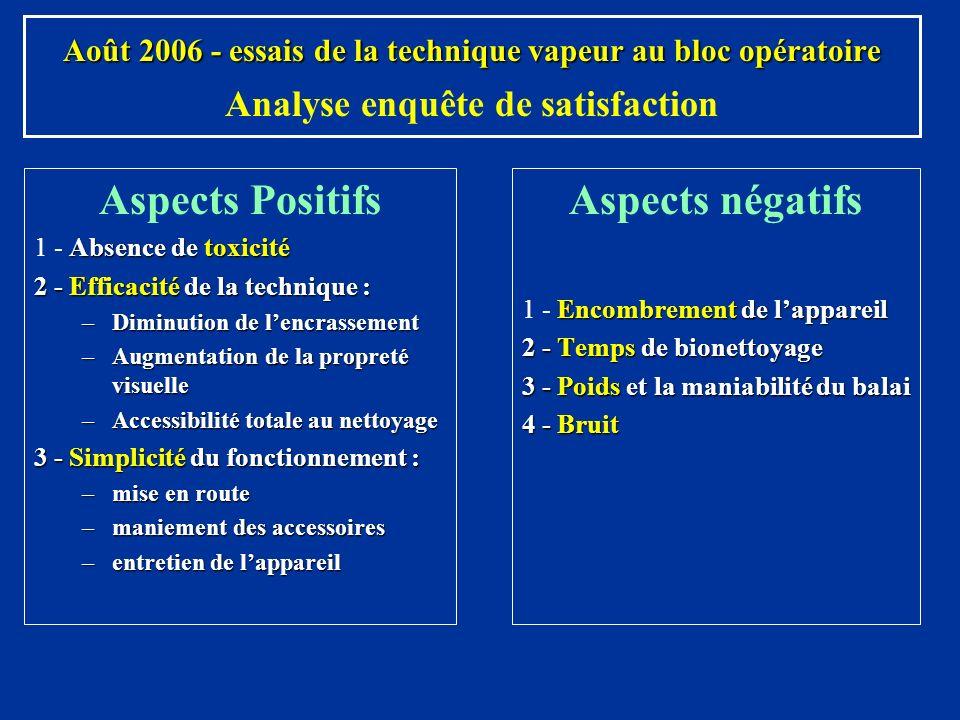 Aspects négatifs Encombrement de lappareil 1 - Encombrement de lappareil 2 - Temps de bionettoyage 3 - Poids et la maniabilité du balai 4 - Bruit Août