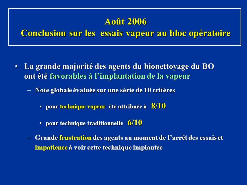 Août 2006 Conclusion sur les essais vapeur au bloc opératoire Août 2006 Conclusion sur les essais vapeur au bloc opératoire La grande majorité des age