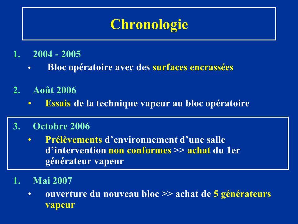 Chronologie 1.2004 - 2005 Bloc opératoire avec des surfaces encrassées 2.Août 2006 Essais de la technique vapeur au bloc opératoire 3.Octobre 2006 Pré