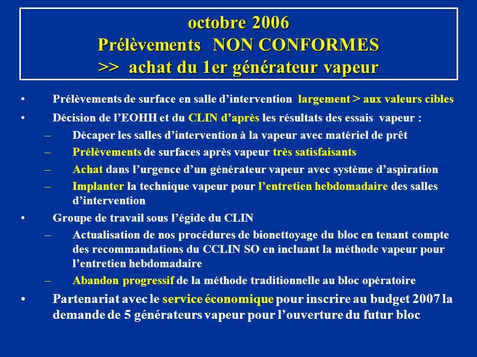 octobre 2006 Prélèvements NON CONFORMES >> achat du 1er générateur vapeur Prélèvements de surface en salle dintervention largement > aux valeurs cible