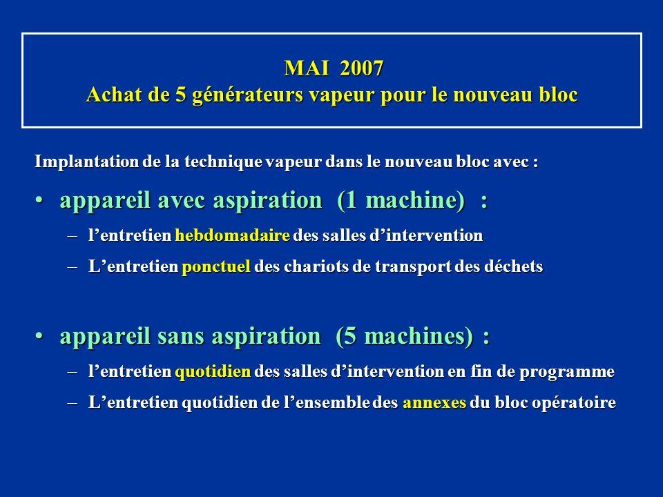 MAI 2007 Achat de 5 générateurs vapeur pour le nouveau bloc MAI 2007 Achat de 5 générateurs vapeur pour le nouveau bloc Implantation de la technique v