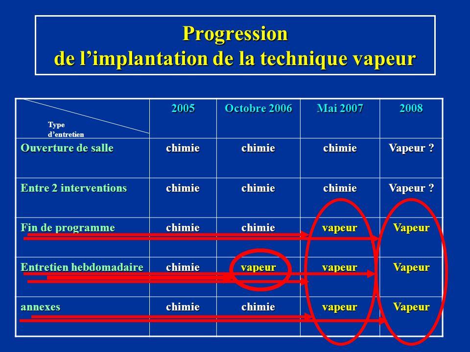 Progression de limplantation de la technique vapeur 2005 Octobre 2006 Mai 2007 2008 Ouverture de salle chimiechimiechimie Vapeur ? Entre 2 interventio