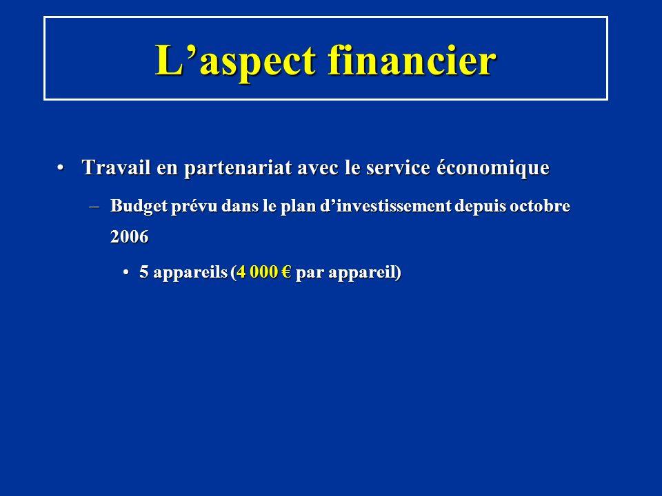 Laspect financier Travail en partenariat avec le service économiqueTravail en partenariat avec le service économique –Budget prévu dans le plan dinves