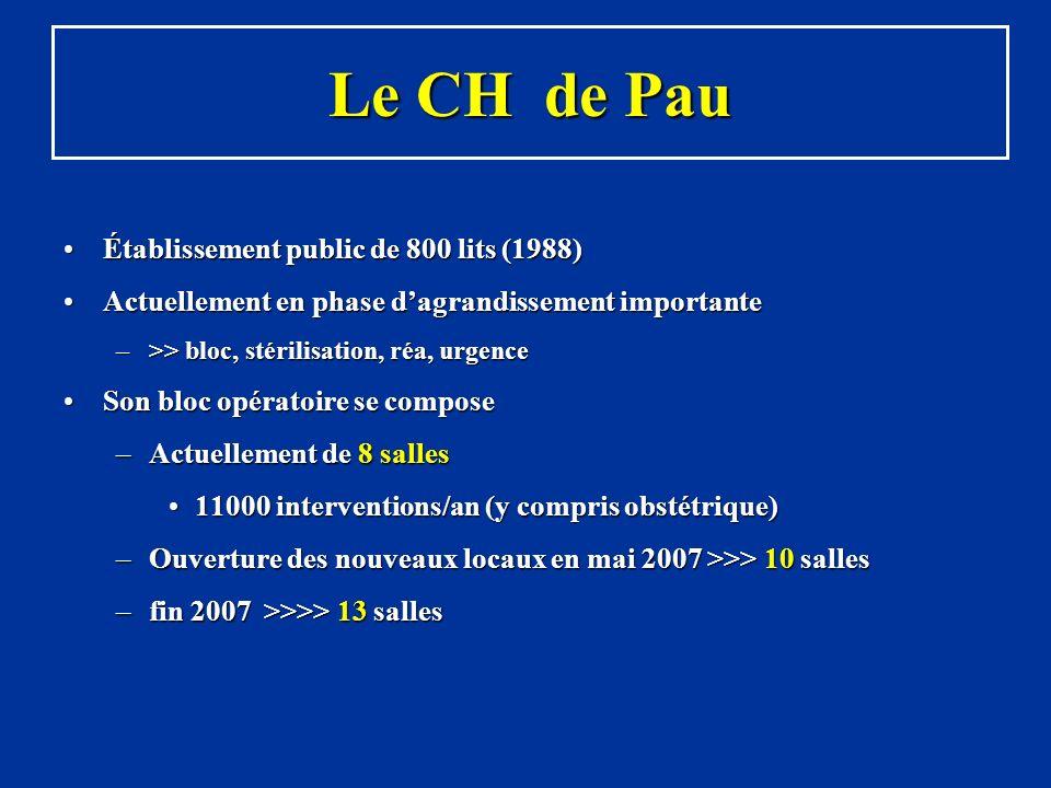 Le CH de Pau Établissement public de 800 lits (1988)Établissement public de 800 lits (1988) Actuellement en phase dagrandissement importanteActuelleme