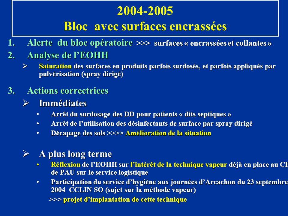 2004-2005 Bloc avec surfaces encrassées 1.Alerte du bloc opératoire >>> surfaces « encrassées et collantes » 2.Analyse de lEOHH Saturation des surface