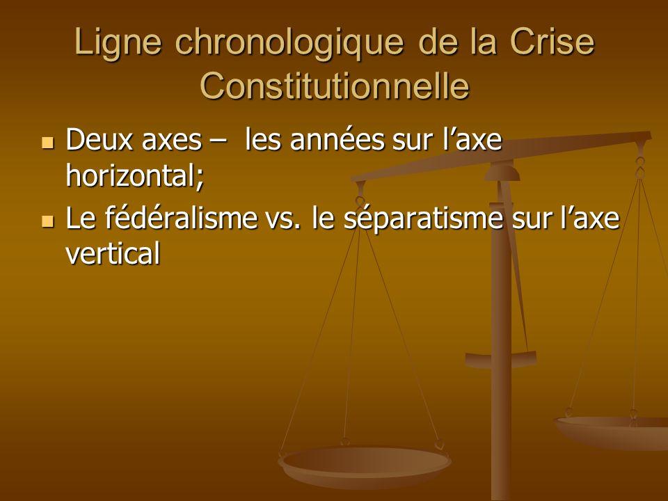 Ligne chronologique de la Crise Constitutionnelle Deux axes – les années sur laxe horizontal; Deux axes – les années sur laxe horizontal; Le fédéralisme vs.