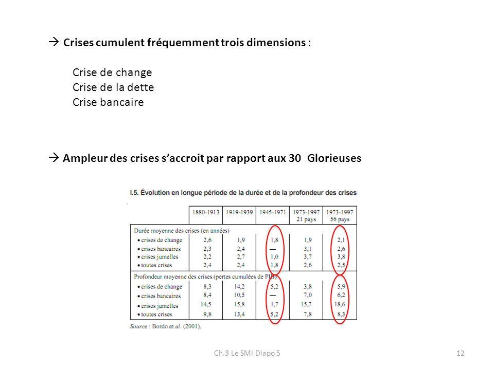 Ch.3 Le SMI Diapo 512 Crises cumulent fréquemment trois dimensions : Crise de change Crise de la dette Crise bancaire Ampleur des crises saccroit par