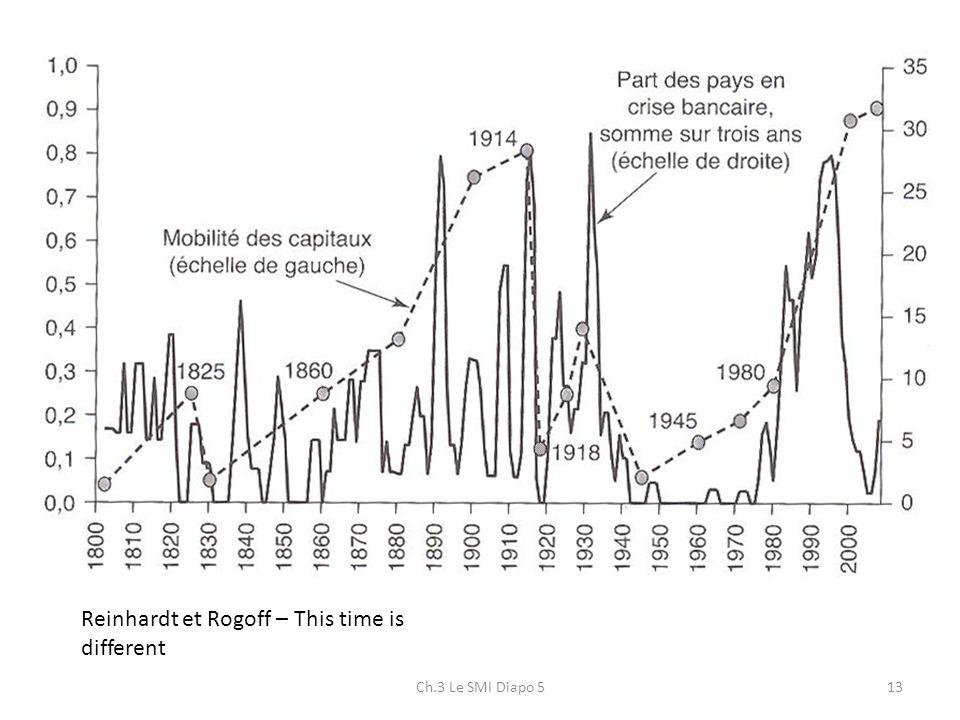 Ch.3 Le SMI Diapo 513 Reinhardt et Rogoff – This time is different