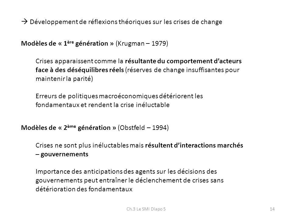 Ch.3 Le SMI Diapo 514 Développement de réflexions théoriques sur les crises de change Modèles de « 1 ère génération » (Krugman – 1979) Crises apparais