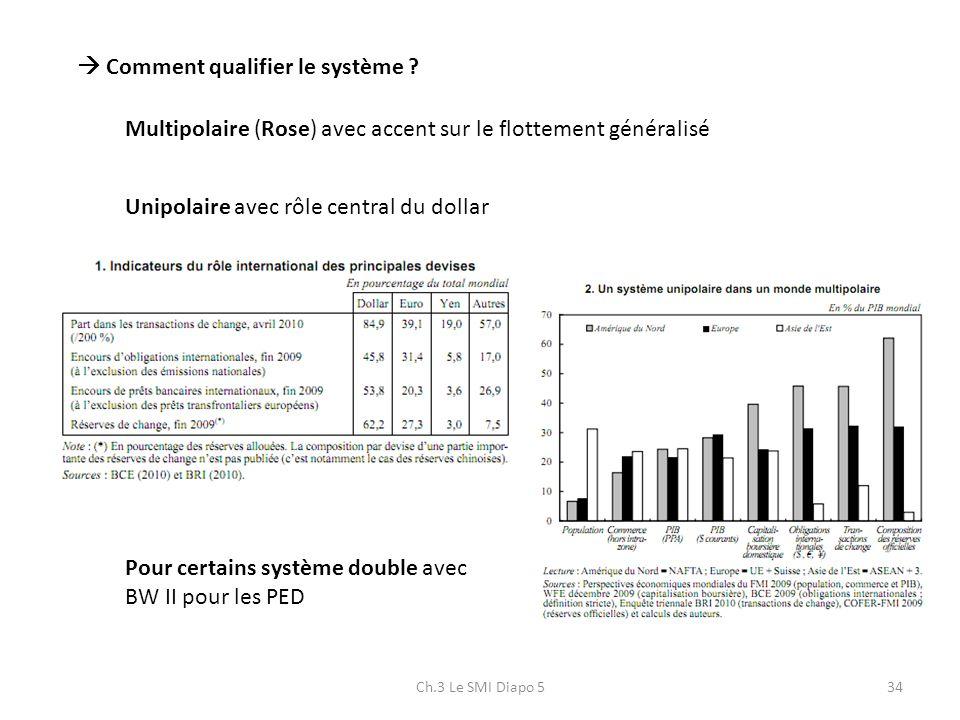 Ch.3 Le SMI Diapo 534 Comment qualifier le système ? Multipolaire (Rose) avec accent sur le flottement généralisé Unipolaire avec rôle central du doll