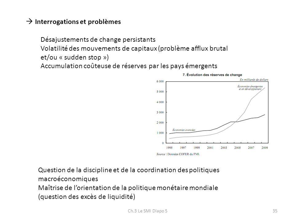 Ch.3 Le SMI Diapo 535 Interrogations et problèmes Désajustements de change persistants Volatilité des mouvements de capitaux (problème afflux brutal e