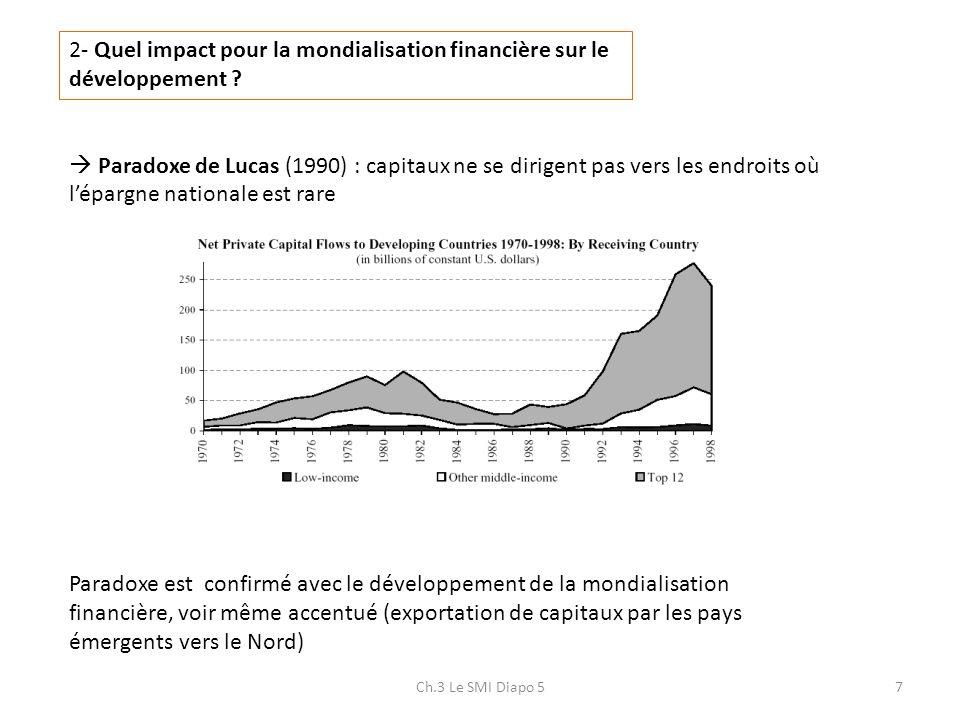 Ch.3 Le SMI Diapo 57 2- Quel impact pour la mondialisation financière sur le développement ? Paradoxe de Lucas (1990) : capitaux ne se dirigent pas ve