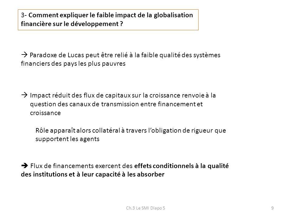 Ch.3 Le SMI Diapo 59 3- Comment expliquer le faible impact de la globalisation financière sur le développement ? Paradoxe de Lucas peut être relié à l