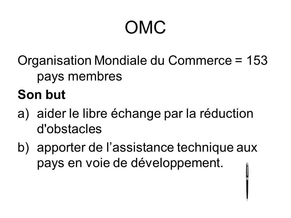 OMC Organisation Mondiale du Commerce = 153 pays membres Son but a)aider le libre échange par la réduction d'obstacles b)apporter de lassistance techn