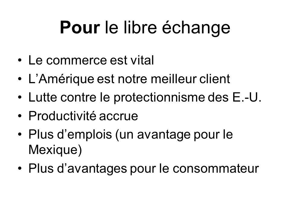 Pour le libre échange Le commerce est vital LAmérique est notre meilleur client Lutte contre le protectionnisme des E.-U. Productivité accrue Plus dem