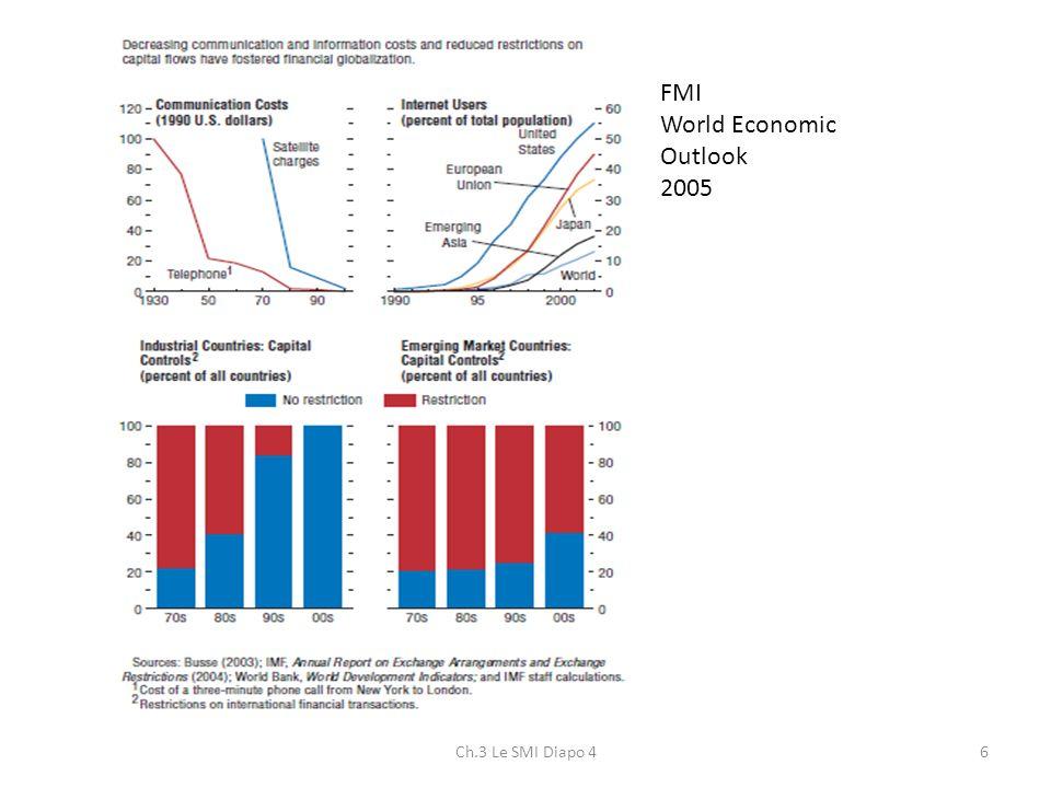 Ch.3 Le SMI Diapo 46 FMI World Economic Outlook 2005