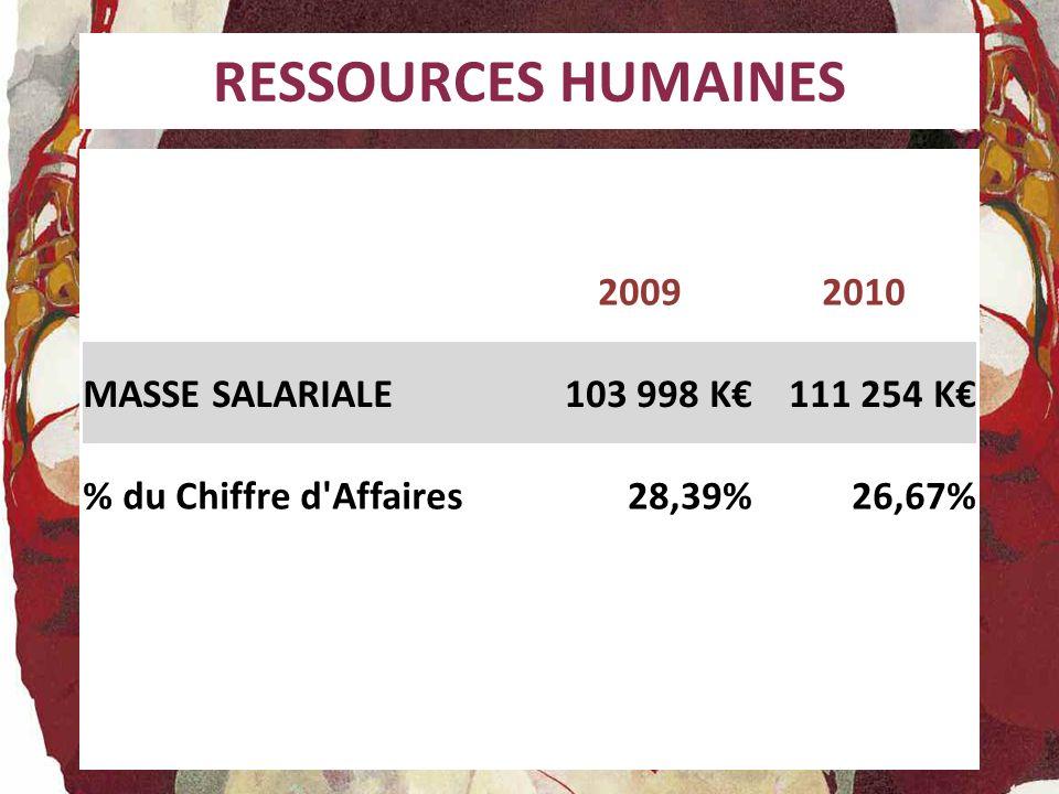 RESSOURCES HUMAINES 20092010 MASSE SALARIALE103 998 K111 254 K % du Chiffre d'Affaires28,39%26,67%