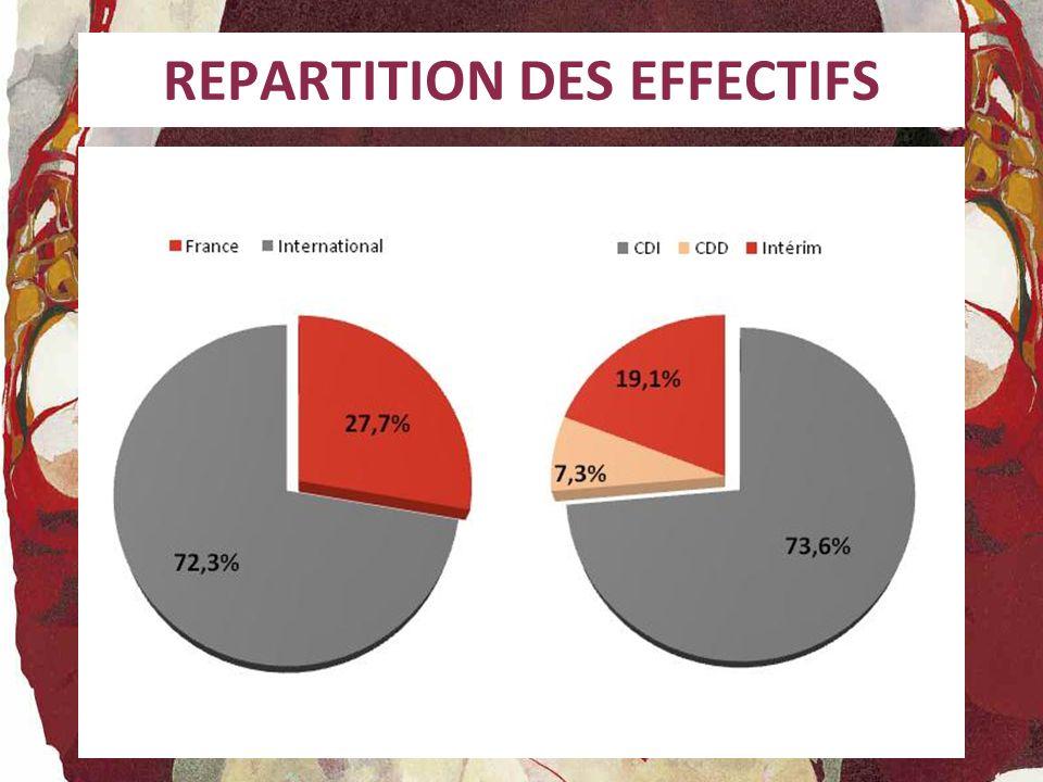 REPARTITION DES EFFECTIFS