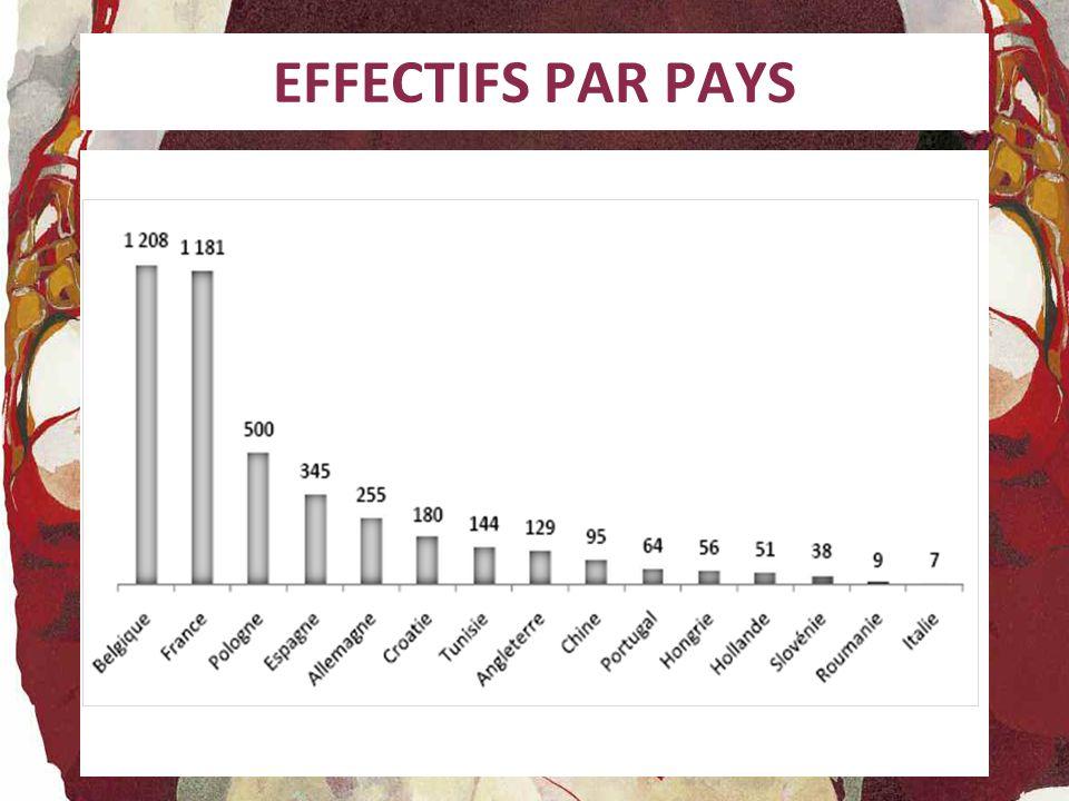 EFFECTIFS PAR PAYS