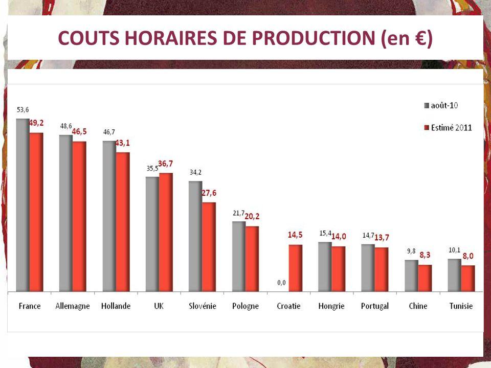 COUTS HORAIRES DE PRODUCTION (en )